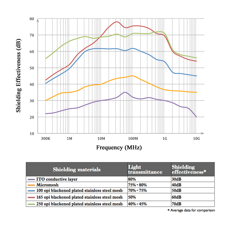 Shielding Performance Comparison