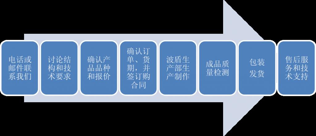 订货流程图