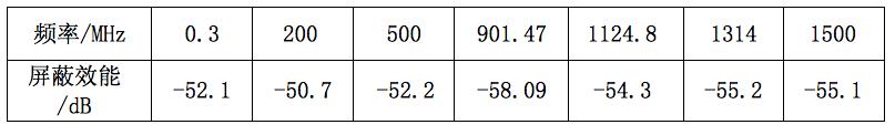 表2:120目屏蔽网屏蔽效能的部分测试数据