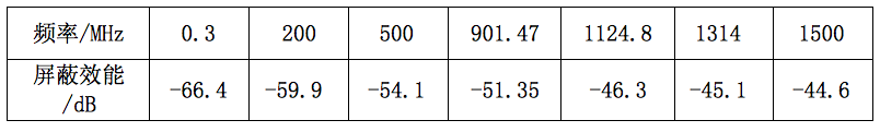 表3:84目屏蔽网屏蔽效能的部分测试数据