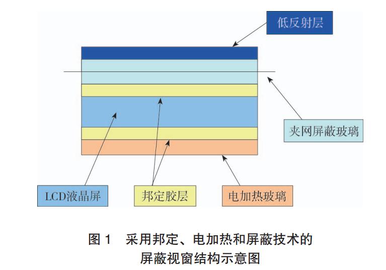 采用邦定、电加热和屏蔽技术的屏蔽视窗结构示意图